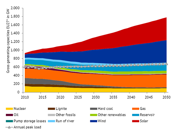 Application of solar photovoltaic in Canada and Europe